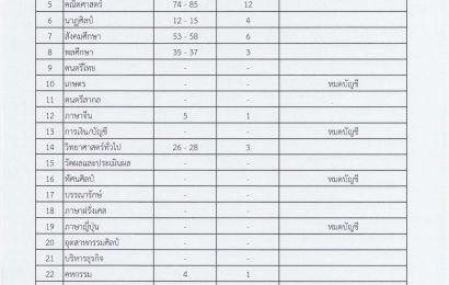 กศจ.สมุทรปราการ เรียกบรรจุครูผู้ช่วย 13 วิชาเอก 80 อัตรา ครั้งที่5(รายงานตัว 22 พ.ค.2562)
