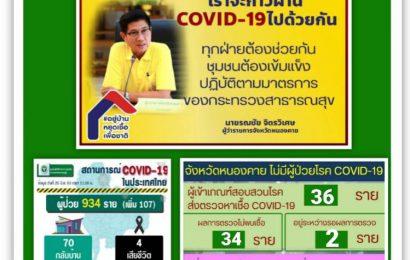 ข่าวประชาสัมพันธ์ศูนย์สื่อสาร COVID-19 จังหวัดหนองคาย (25มี.ค.63 เวลา17.00น.)